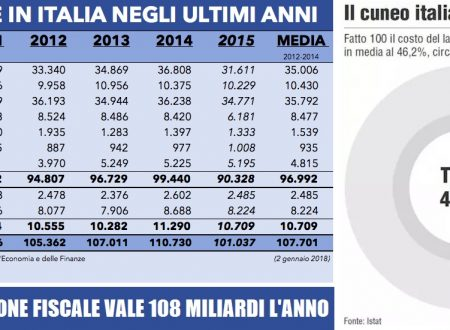 Lotta all'evasione e riduzione cuneo fiscale, solo così l'Italia riparte. Tutto il resto è propaganda!