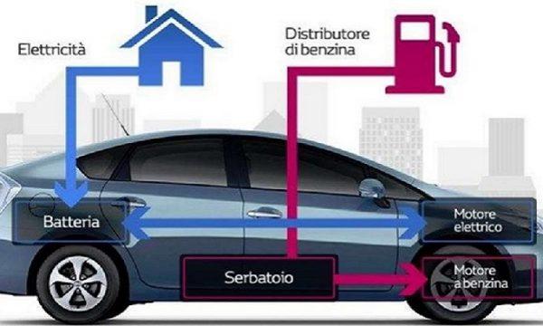 Il futuro dell'auto è ibrido.